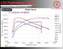Citroen C3 Aircross 1.2T PureTech 110 HP